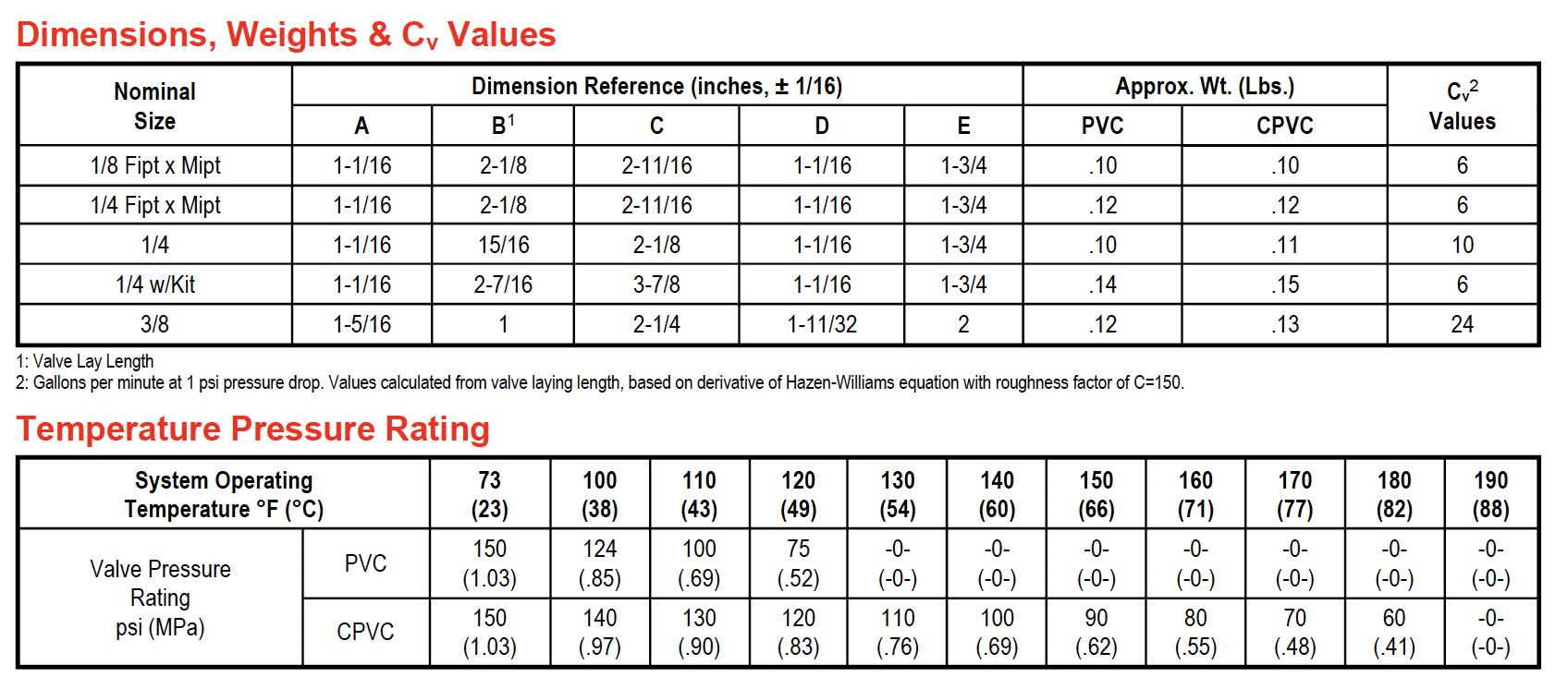 Dimensions, Weights & Cv Values. Temperature Pressure Ratting.